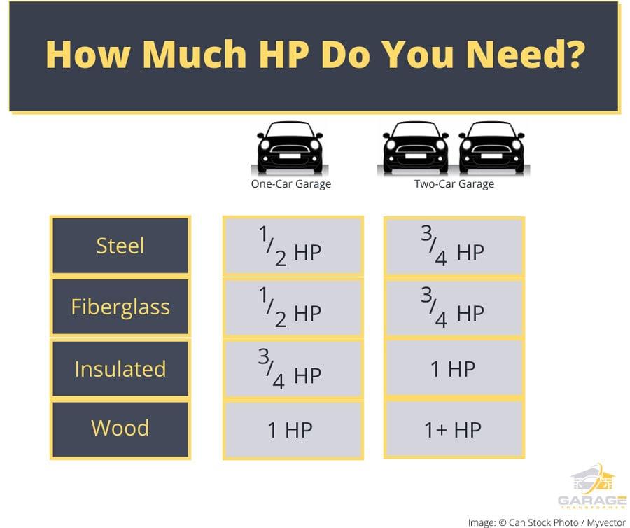 What HP garage door opener do I need?