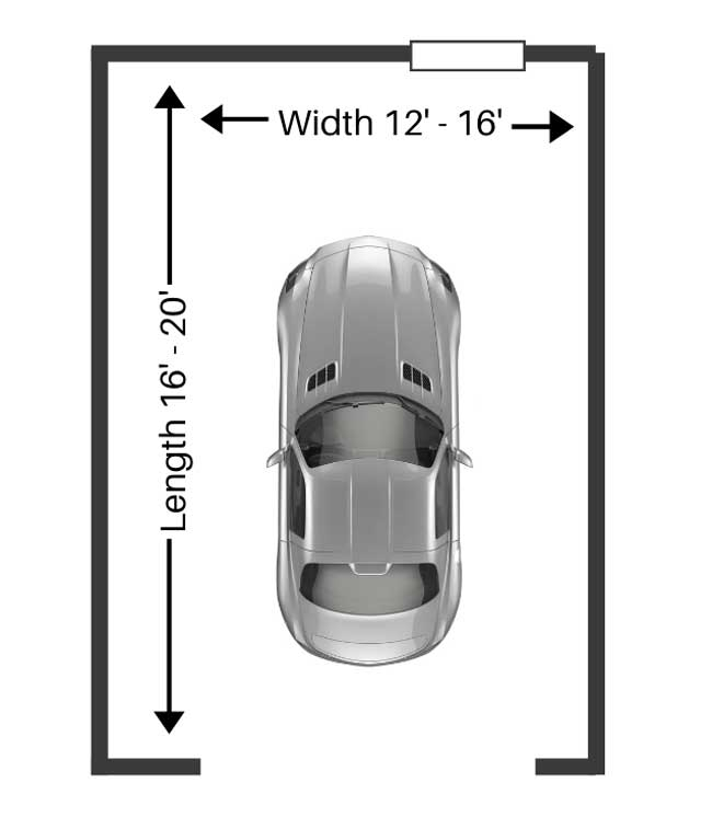 Standard size of a one-car garage is between 12' & 16' wide, and between 16' & 20' long.